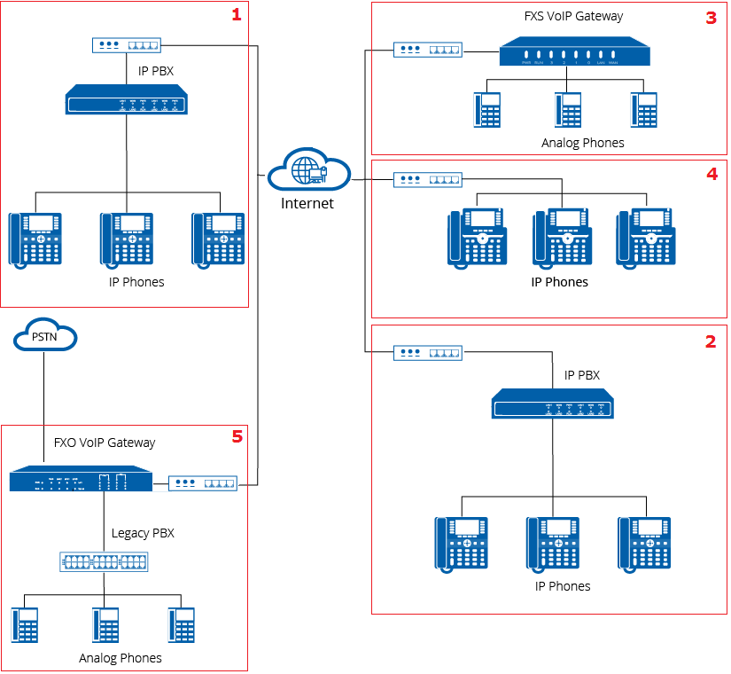 voip/info/images/nexo_ippbx_connection_diagram_2.png